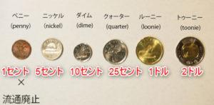 カナダ コイン 種類