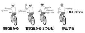 自転車レンタル 合図