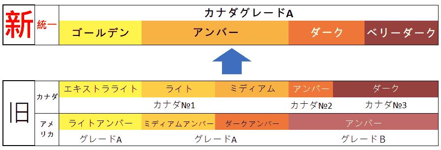 メープルシロップ 基準